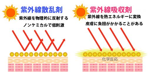 日焼け止め成分の違いの図